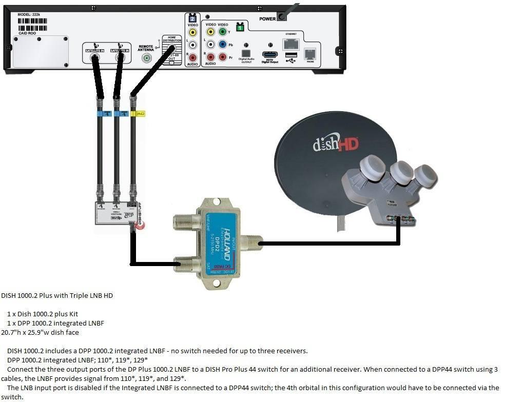 [SCHEMATICS_4FD]  Dish Vip 612 Wiring Diagram - Upright Freezer Compressor Wiring Diagram for Wiring  Diagram Schematics | Vip 722 Wiring Diagram |  | Wiring Diagram and Schematics
