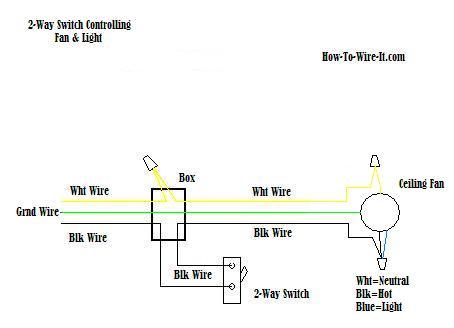 Wondrous Wire A Ceiling Fan Wiring Cloud Filiciilluminateatxorg