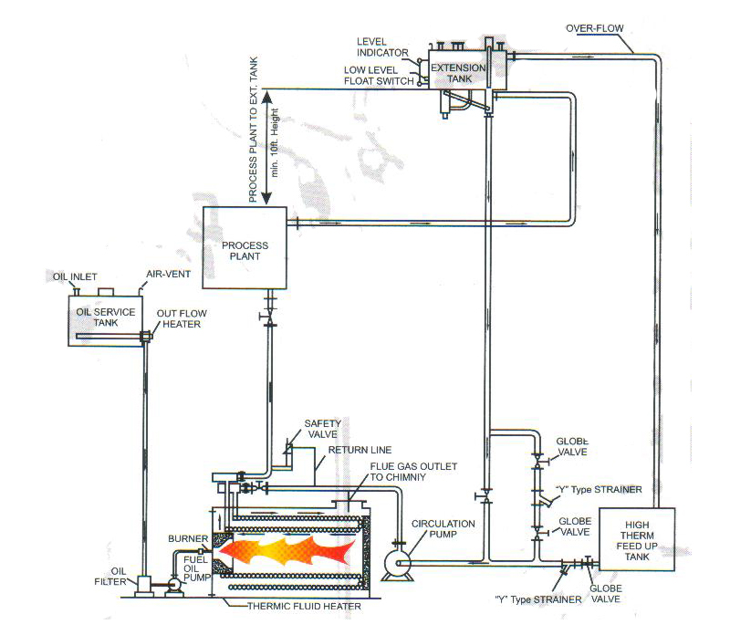[DIAGRAM_38IS]  GD_1815] Wiring Oil Furnace Hot Water Schematic Wiring | Hot Water Furnace Wire Diagram |  | Www Mohammedshrine Librar Wiring 101