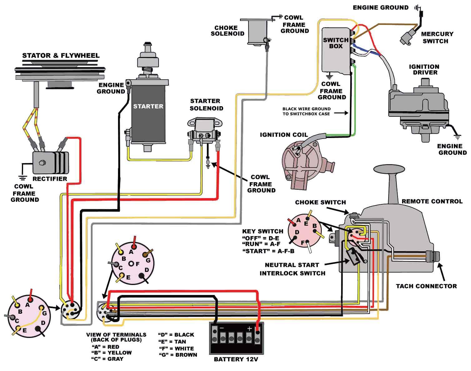 Wondrous Mercury 65 Hp Wiring Diagram Wiring Diagram Wiring Cloud Hemtegremohammedshrineorg