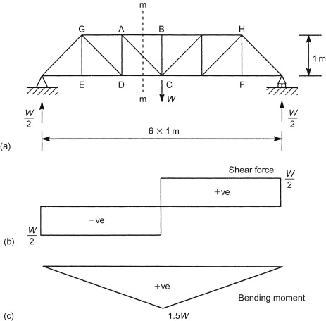 Wondrous Internal Shear Force An Overview Sciencedirect Topics Wiring Cloud Ostrrenstrafr09Org