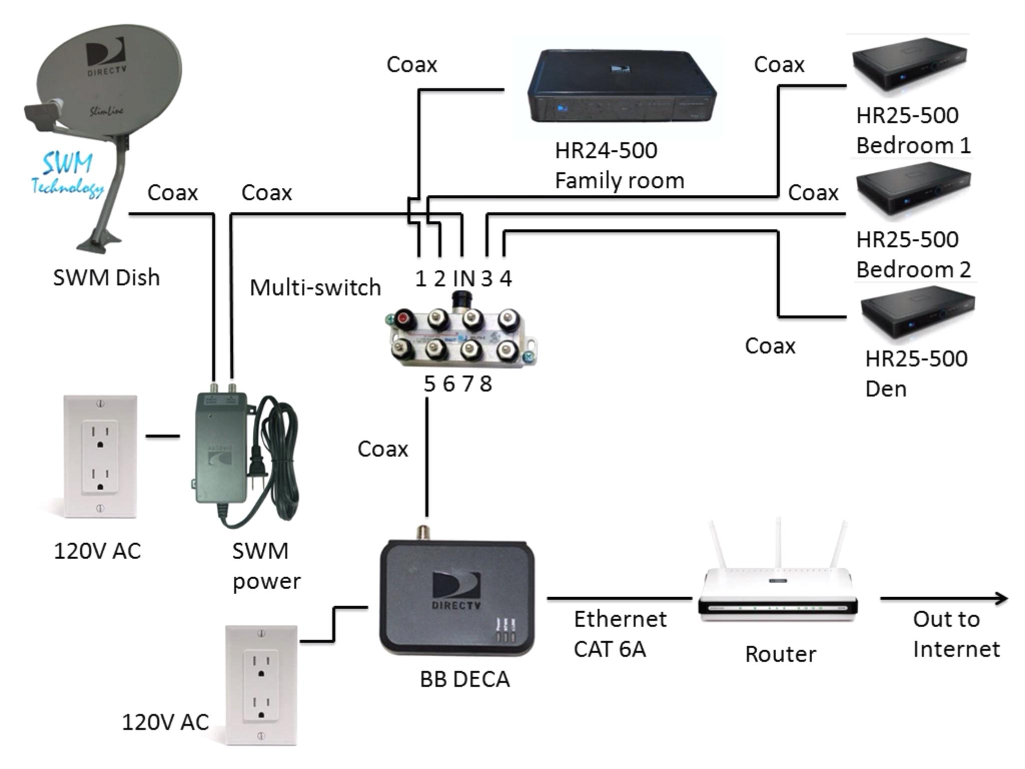 Directv Swm 3 Wiring Diagram