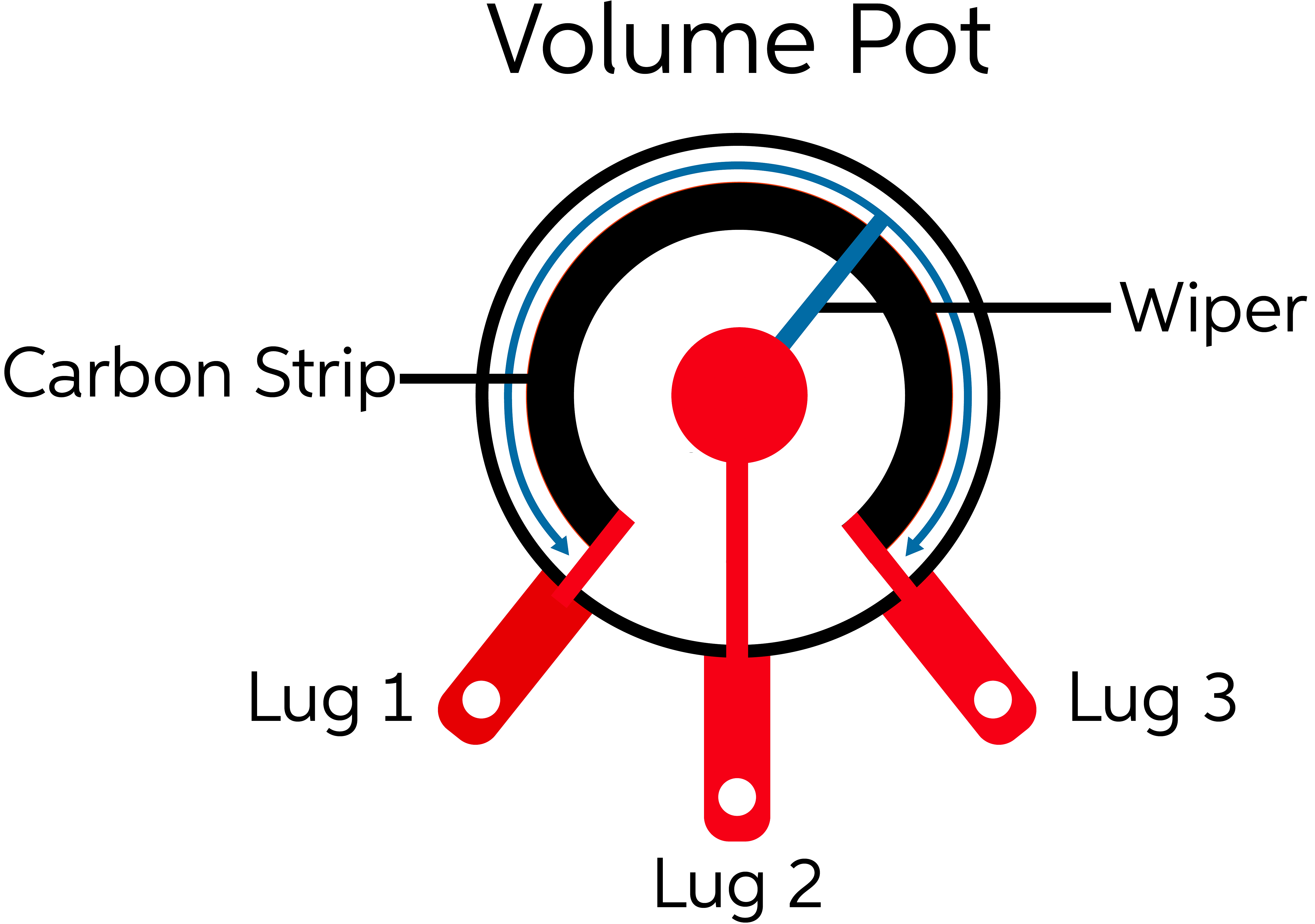 Surprising How To Upgrade Your Guitar Pots Sweetwater Wiring Cloud Staixaidewilluminateatxorg