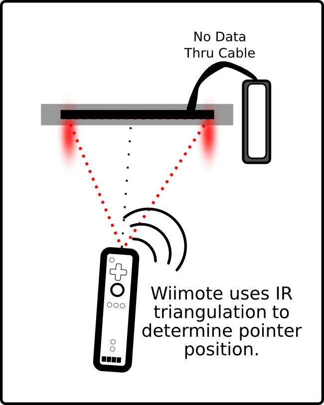 Wii Sensor Bar Wire Diagrams -2 Switch S And Schematic Wiring Diagram    Begeboy Wiring Diagram Source   Wii Sensor Bar Wire Diagrams      Begeboy Wiring Diagram Source