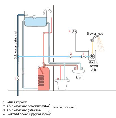 Excellent Electric Shower Installations Explained Wiring Cloud Dulfrecoveryedborg