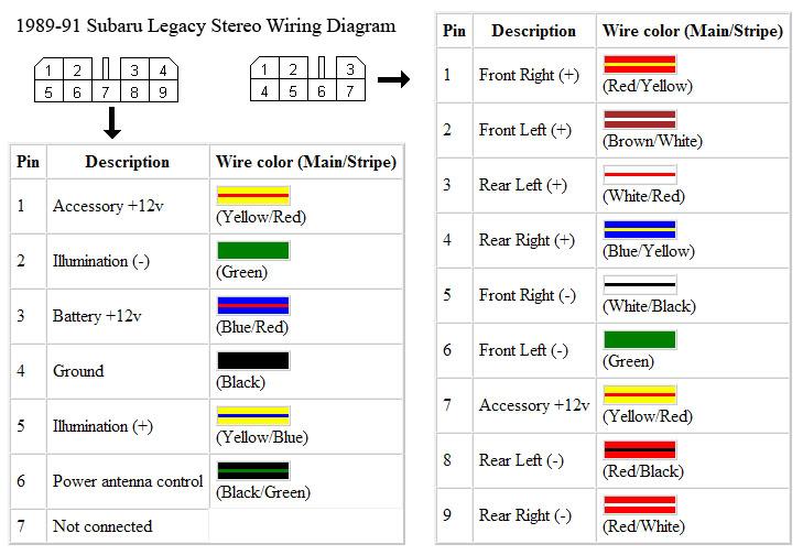 1997 subaru legacy stereo wiring diagram - wiring diagrams know-manage -  know-manage.alcuoredeldiabete.it  al cuore del diabete