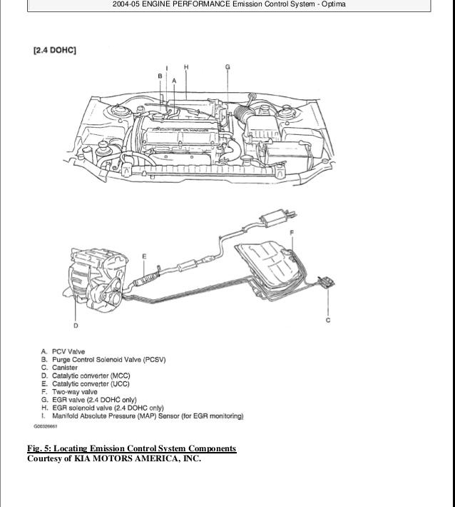 RX_9414] Kia Optima 2003 Engine Layout Diagram Wiring DiagramFrag Waro Phil Ally Rele Mohammedshrine Librar Wiring 101