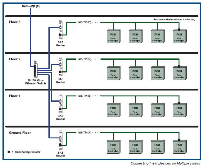 zd_4709] bacnet ms tp wiring guide wiring diagram  wedab kapemie mohammedshrine librar wiring 101