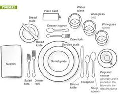 Phenomenal 90 Best Table Settings Images In 2019 Cutlery Dining Etiquette Wiring Cloud Eachirenstrafr09Org