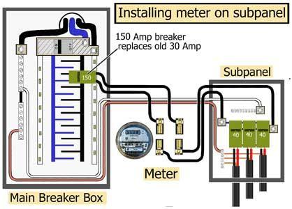 Cl 9963 Meter Base Wiring To Breaker Box Download Diagram