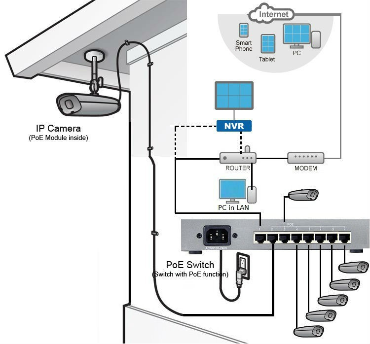 Hikvision Poe Wiring Diagram from static-cdn.imageservice.cloud