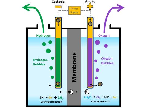 Astounding Electrolysis Hydrogen Power Related Keywords Suggestions Wiring Cloud Lukepaidewilluminateatxorg