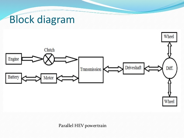 ZS_6611] Hybrid Engine Diagram Power Of A Train Wiring Diagram | Hybrid Engine Diagram Power Of A Train |  | Lopla Anth Bepta Mohammedshrine Librar Wiring 101