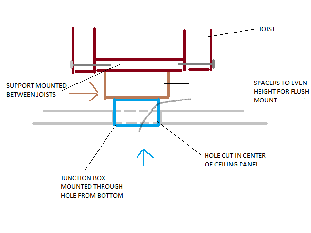 Fantastic Installing Flush Mount Llight Fixture Into Drop Ceiling Lowes Wiring Cloud Staixaidewilluminateatxorg