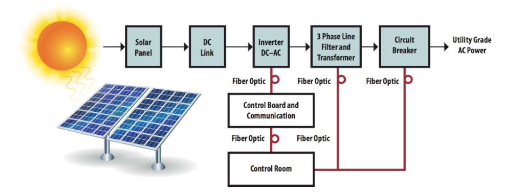 Marvelous Solar Power Generation Block Diagram Electronics Basics Solar Wiring Cloud Counpengheilarigresichrocarnosporgarnagrebsunhorelemohammedshrineorg