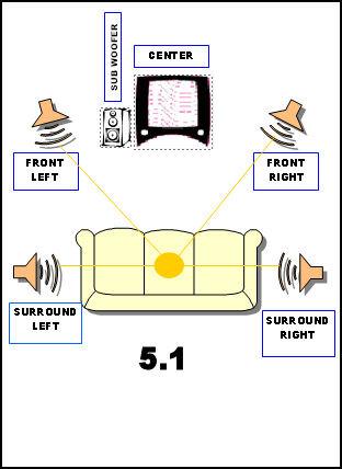 Dt 0918 5 1 Surround Sound Wiring Diagram Wiring Diagram