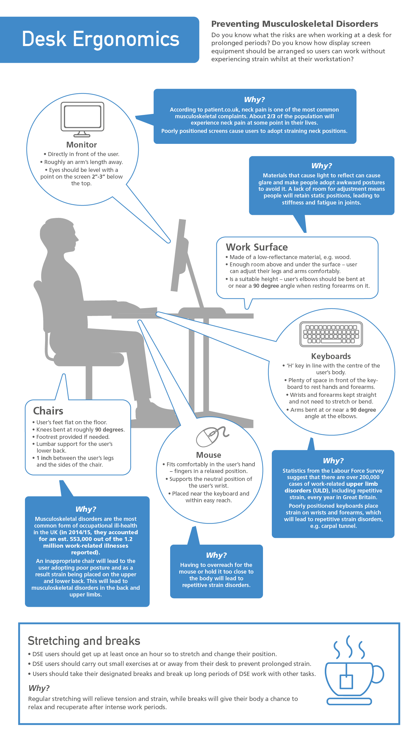 Peachy Know How To Set Up A Desk Ergonomically Advice Infographic Wiring Cloud Cranvenetmohammedshrineorg