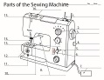 Stupendous Sewing Machine Diagram By Mspowerpoint Teachers Pay Teachers Wiring Cloud Onicaxeromohammedshrineorg