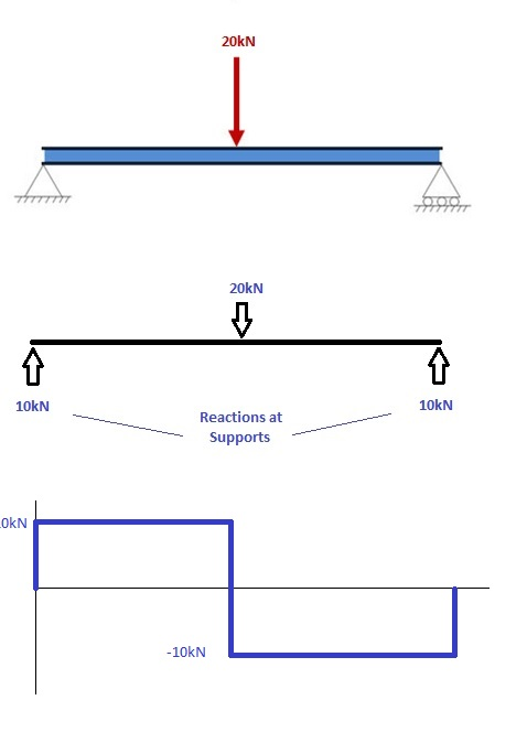 Peachy How To Draw Bending Moment Diagrams Skyciv Wiring Cloud Picalendutblikvittorg