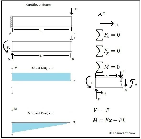 Swell Moment Diagrams For Beams Basic Electronics Wiring Diagram Wiring Cloud Counpengheilarigresichrocarnosporgarnagrebsunhorelemohammedshrineorg