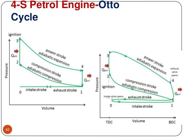 YS_6792] Stroke Engine Diagram 4 Four Stroke Motor Diagram Free DiagramHisre Hendil Mohammedshrine Librar Wiring 101
