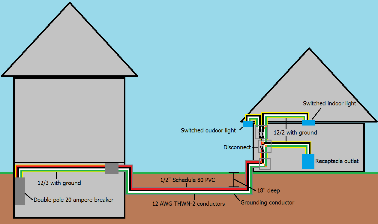 Pleasing Electrical Wiring To A Detached Garage Home Improvement Stack Wiring Cloud Gufailluminateatxorg