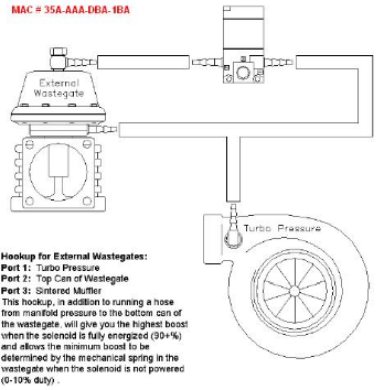 Fantastic 3 Port Vs 4 Port Boost Control Tuning Wiring Cloud Ittabpendurdonanfuldomelitekicepsianuembamohammedshrineorg
