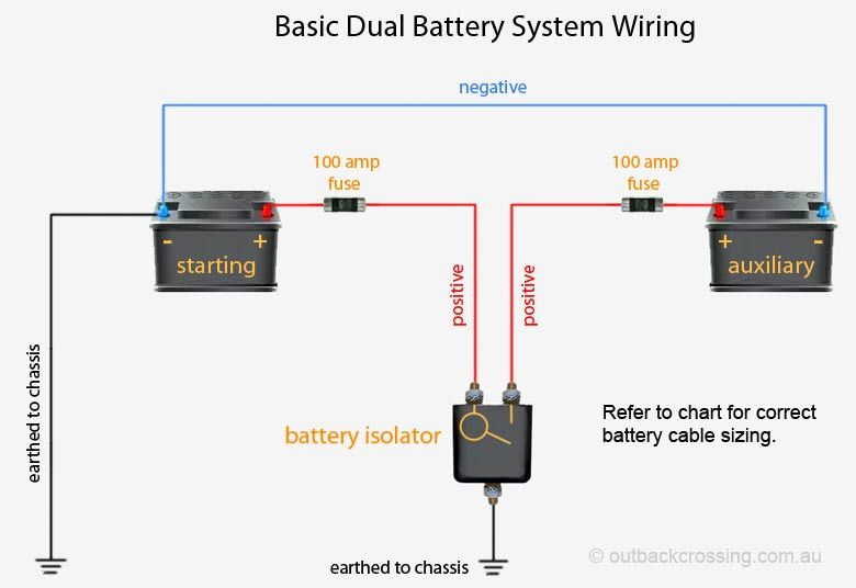 Super Car Dual Battery Wiring Diagram Wiring Diagram Database Wiring Cloud Overrenstrafr09Org