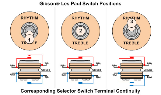 les paul switch wiring diagram gibson switch wiring wiring diagram data  gibson switch wiring wiring diagram data