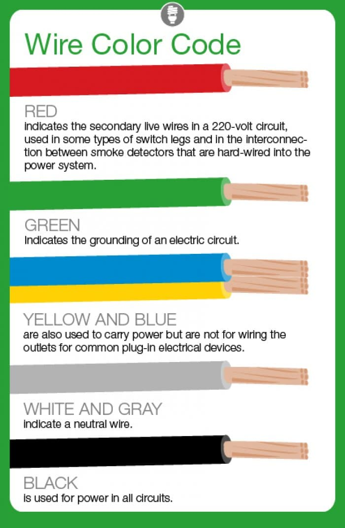 Awesome What Do Electrical Wire Color Codes Mean Angies List Wiring Cloud Dulfrecoveryedborg