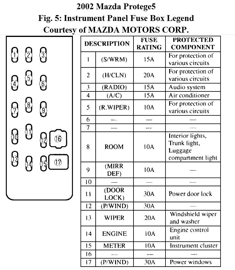DG_8374] 99 Mazda 626 Fuse Box Diagram Download DiagramRdona Heeve Mohammedshrine Librar Wiring 101