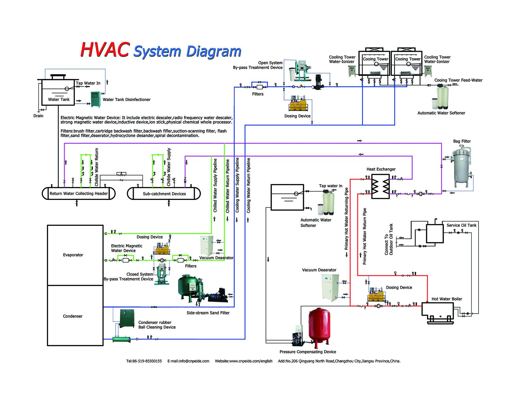 xm_5276] basic hvac wiring diagrams  gray proe mohammedshrine librar wiring 101