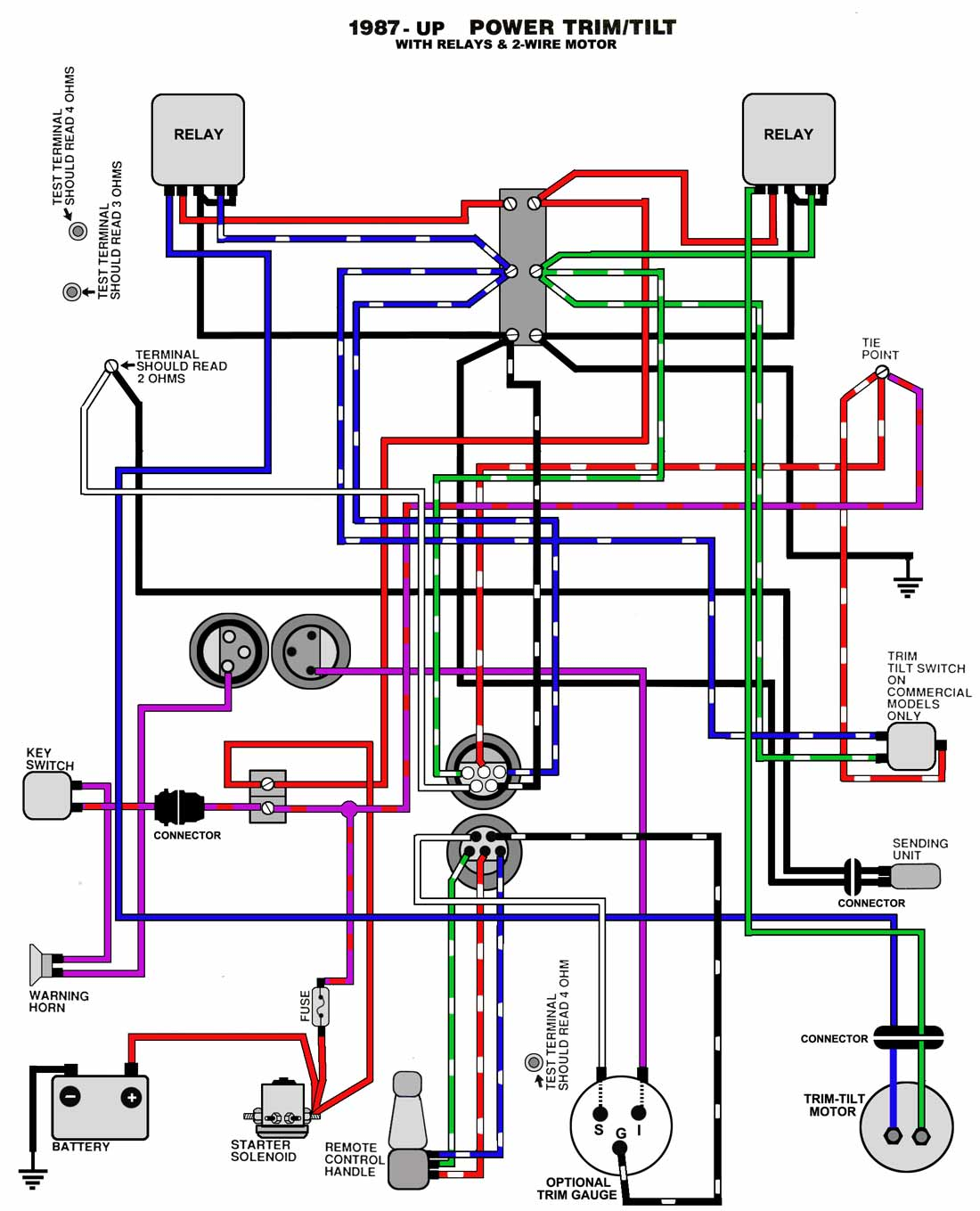 [ZTBE_9966]  DL_1820] Wiring Diagram For 140 Hp Johnson Outboard Motor Free Download  Download Diagram | Johnson 60 Wiring Schematic |  | Habi Dimet Onom Rdona Heeve Mohammedshrine Librar Wiring 101