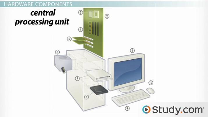 Fantastic Computer Parts Diagram Wiring Diagram Data Schema Wiring Cloud Eachirenstrafr09Org