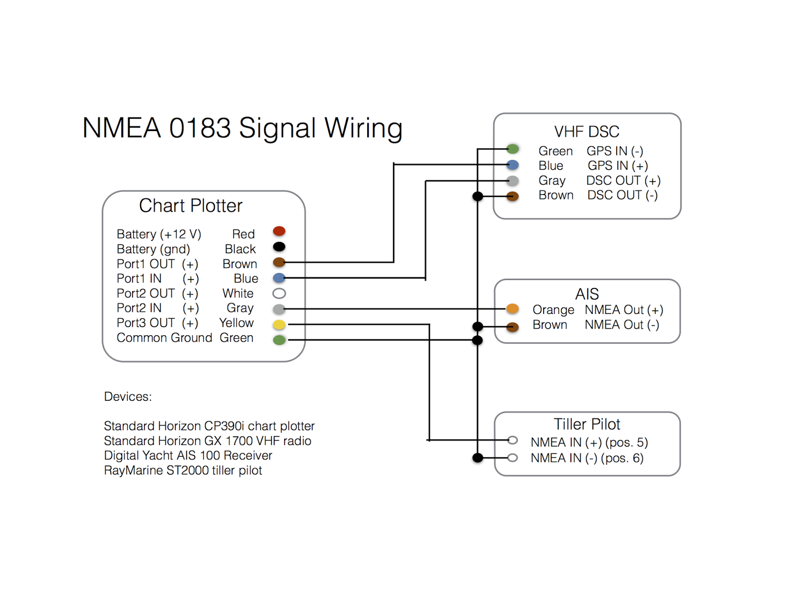 wm_5275] gps battery wiring diagram free image about wiring ... hummingbird nmea 0183 wiring diagram garmin nmea 0183 wire colors bedr cette mohammedshrine librar wiring 101