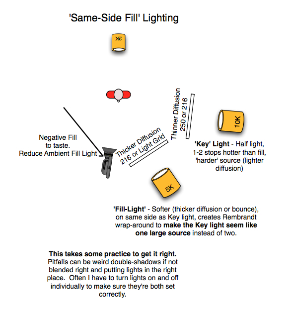 Swell Lighting 101 The Dps Playbook My Life As A Cinematographer By Wiring Cloud Picalendutblikvittorg