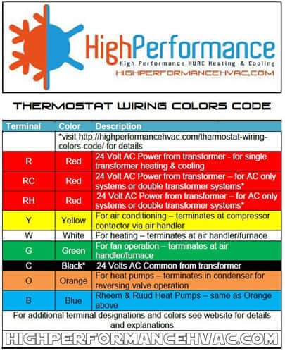 Outstanding Thermostat Wiring Colors Code Hvac Wire Color Details Wiring Cloud Apomsimijknierdonabenoleattemohammedshrineorg