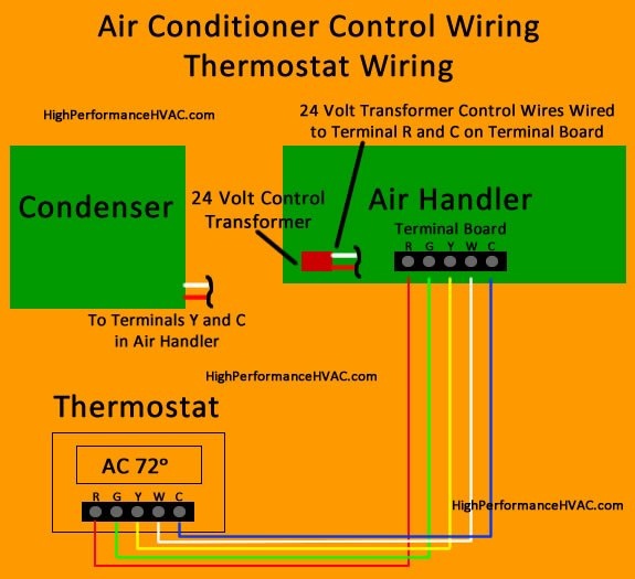 Admirable How To Wire An Air Conditioner For Control 5 Wires Ac Wiring Wiring Cloud Uslyletkolfr09Org