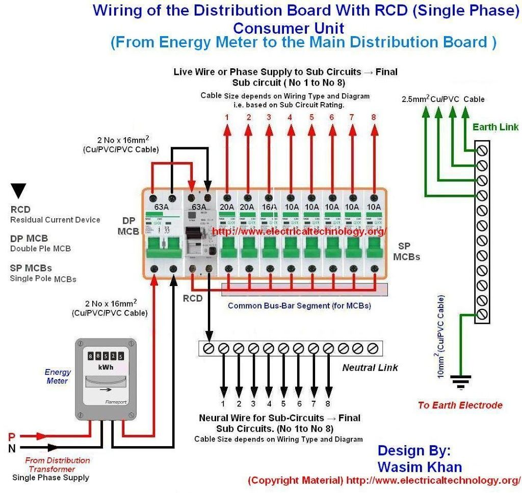 AN_1099] Panel Board Wiring Connection Wiring DiagramExpe Lave Itis Mohammedshrine Librar Wiring 101