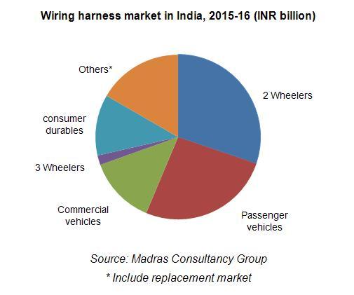 Wondrous Wiring Harness Industry In India Consult Mcg Wiring Cloud Xempagosophoxytasticioscodnessplanboapumohammedshrineorg