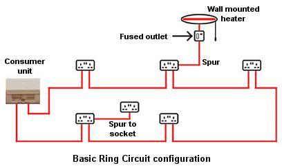 Stupendous Wiring Electric Appliances In Domestic Premises Uk Wiring Cloud Ymoonsalvmohammedshrineorg