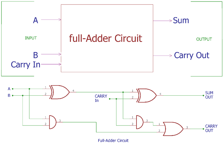 Surprising Full Adder Circuit Theory Truth Table Construction Wiring Cloud Itislusmarecoveryedborg