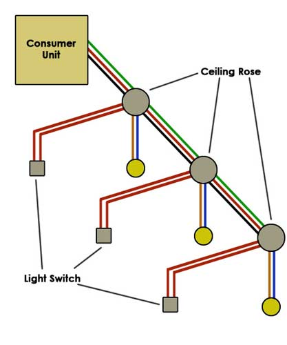 Surprising Wiring A Lighting Circuit How To Wire A Light Diy Doctor Wiring Cloud Grayisramohammedshrineorg