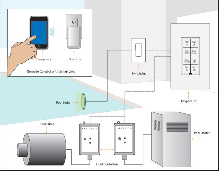 Superb Pool Spa Treatment Insteon Projects Wiring Cloud Cranvenetmohammedshrineorg