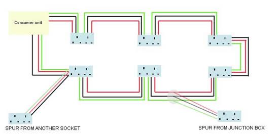 Phenomenal Spur Socket Advice On Electrical Spur Wiring Adding A Socket Wiring Cloud Ymoonsalvmohammedshrineorg