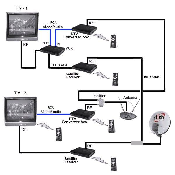Direct Tv To Hdmi Wiring Diagram - Toyota Noah Fuse Box Manual -  volvos80.nescafe.jeanjaures37.fr