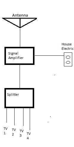 [SCHEMATICS_4HG]  WF_5731] Outside Antenna Wiring Diagram | Outside Antenna Wiring Diagram |  | Stica Trons Mohammedshrine Librar Wiring 101