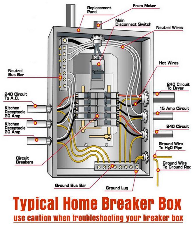 Fine Typical Home Breaker Box Diy Tips Tricks Ideas Repair Wiring Cloud Onicaxeromohammedshrineorg