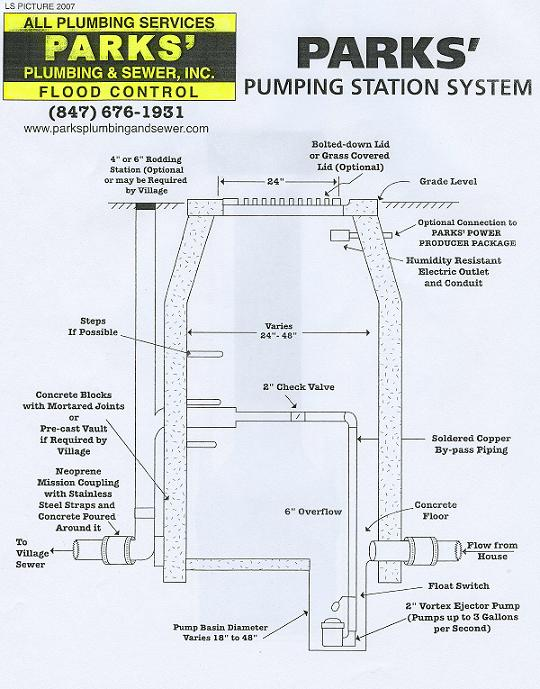 ZF_9050] Pump Lift Station Control Diagram Schematic WiringBrom Diog Syny Pap Mohammedshrine Librar Wiring 101