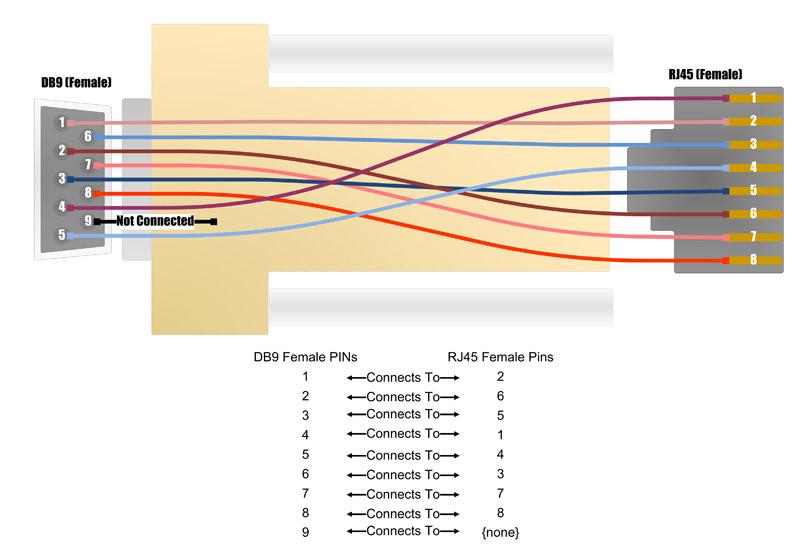 Fine Db9 To Rj45 Wiring Diagram Wiring Diagram Wiring Cloud Eachirenstrafr09Org